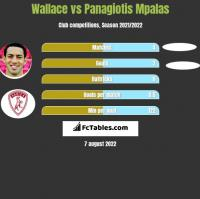 Wallace vs Panagiotis Mpalas h2h player stats