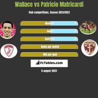 Wallace vs Patricio Matricardi h2h player stats