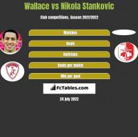 Wallace vs Nikola Stankovic h2h player stats