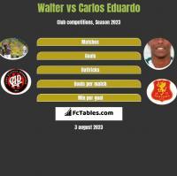 Walter vs Carlos Eduardo h2h player stats