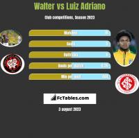 Walter vs Luiz Adriano h2h player stats