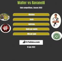 Walter vs Ravanelli h2h player stats