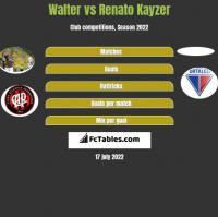 Walter vs Renato Kayzer h2h player stats