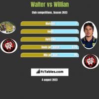 Walter vs Willian h2h player stats