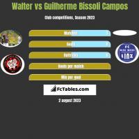 Walter vs Guilherme Bissoli Campos h2h player stats