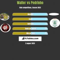 Walter vs Pedrinho h2h player stats