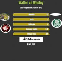 Walter vs Wesley h2h player stats