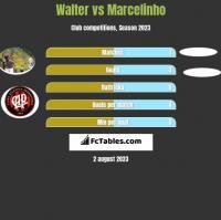 Walter vs Marcelinho h2h player stats