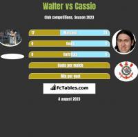 Walter vs Cassio h2h player stats