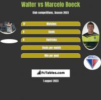 Walter vs Marcelo Boeck h2h player stats
