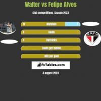 Walter vs Felipe Alves h2h player stats