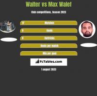 Walter vs Max Walef h2h player stats