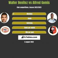 Walter Benitez vs Alfred Gomis h2h player stats