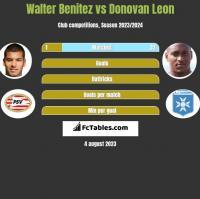 Walter Benitez vs Donovan Leon h2h player stats