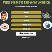 Walter Benitez vs Karl-Johan Johnsson h2h player stats