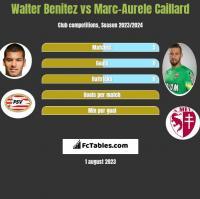 Walter Benitez vs Marc-Aurele Caillard h2h player stats