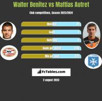 Walter Benitez vs Mattias Autret h2h player stats