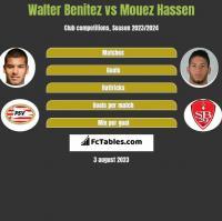 Walter Benitez vs Mouez Hassen h2h player stats