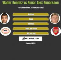 Walter Benitez vs Runar Alex Runarsson h2h player stats