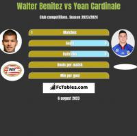 Walter Benitez vs Yoan Cardinale h2h player stats