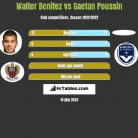 Walter Benitez vs Gaetan Poussin h2h player stats