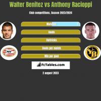 Walter Benitez vs Anthony Racioppi h2h player stats