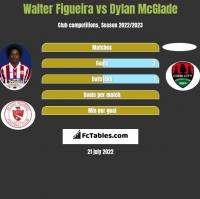 Walter Figueira vs Dylan McGlade h2h player stats
