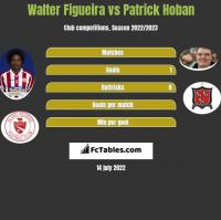 Walter Figueira vs Patrick Hoban h2h player stats
