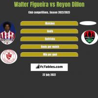 Walter Figueira vs Reyon Dillon h2h player stats