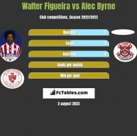Walter Figueira vs Alec Byrne h2h player stats