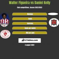 Walter Figueira vs Daniel Kelly h2h player stats