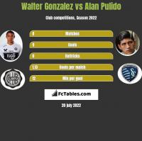 Walter Gonzalez vs Alan Pulido h2h player stats