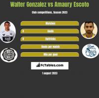 Walter Gonzalez vs Amaury Escoto h2h player stats