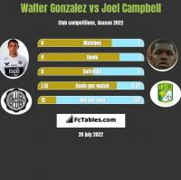Walter Gonzalez vs Joel Campbell h2h player stats