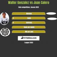 Walter Gonzalez vs Juan Calero h2h player stats