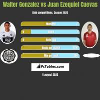 Walter Gonzalez vs Juan Ezequiel Cuevas h2h player stats