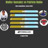 Walter Gonzalez vs Patricio Rubio h2h player stats