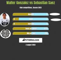 Walter Gonzalez vs Sebastian Saez h2h player stats