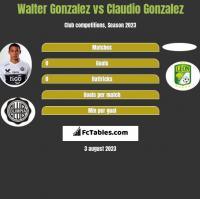 Walter Gonzalez vs Claudio Gonzalez h2h player stats