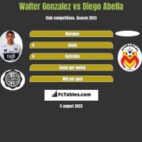 Walter Gonzalez vs Diego Abella h2h player stats