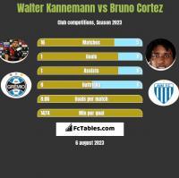 Walter Kannemann vs Bruno Cortez h2h player stats