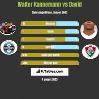 Walter Kannemann vs David h2h player stats