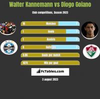 Walter Kannemann vs Diogo Goiano h2h player stats
