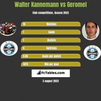 Walter Kannemann vs Geromel h2h player stats