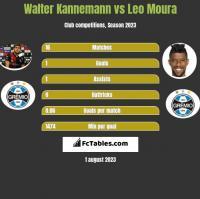Walter Kannemann vs Leo Moura h2h player stats