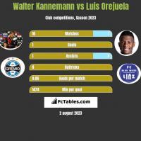 Walter Kannemann vs Luis Orejuela h2h player stats