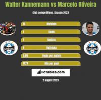 Walter Kannemann vs Marcelo Oliveira h2h player stats