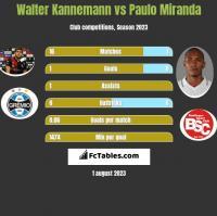 Walter Kannemann vs Paulo Miranda h2h player stats