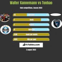 Walter Kannemann vs Tonhao h2h player stats