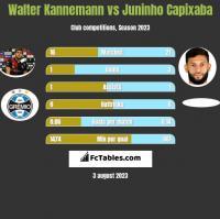 Walter Kannemann vs Juninho Capixaba h2h player stats